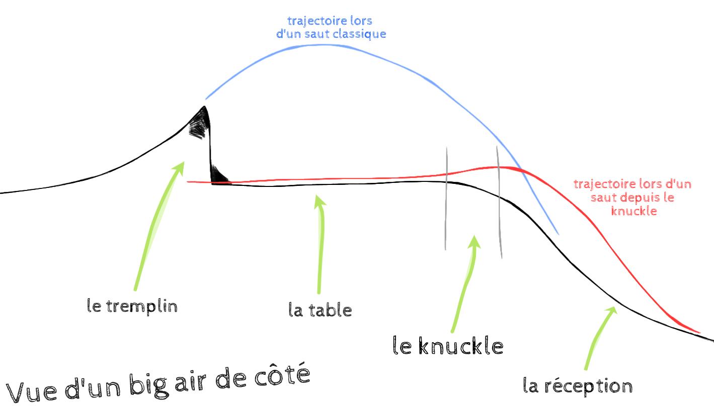 Vue de coupe d'un big air avec description des différentes zones.