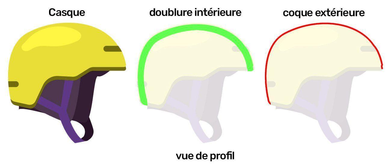 schéma d'un casque de ski avec les couches de protection.