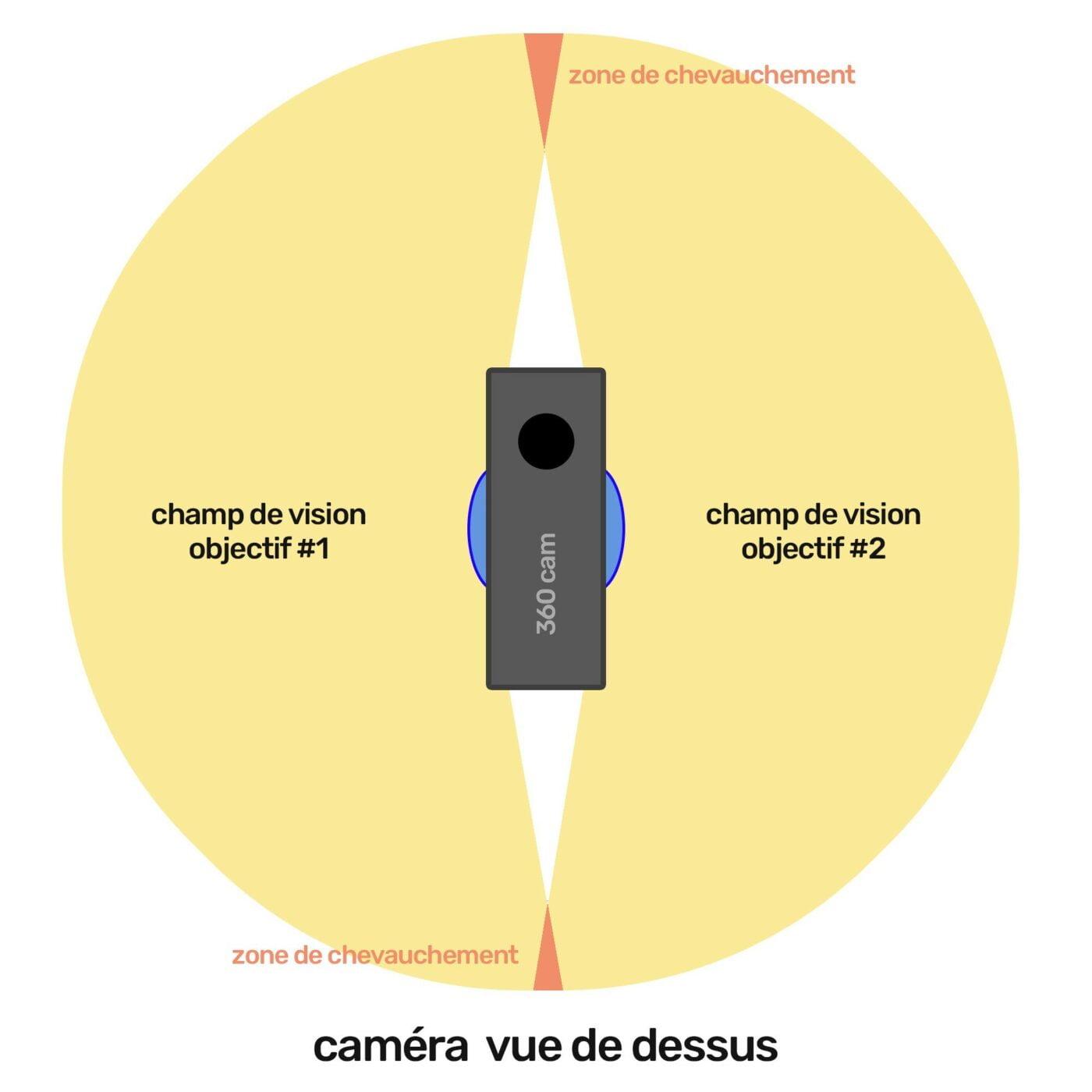 fonctionnement caméra 360 à double objectifs