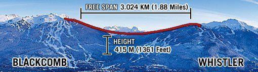 Peak to Peak Whistler